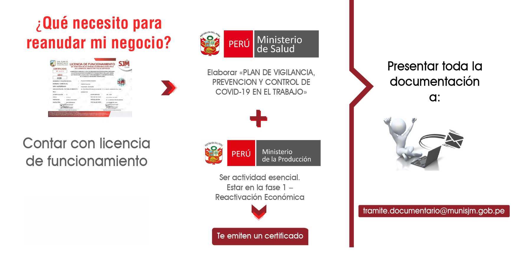 RENOVACION DE LICENCIA DE FUNCIONAMIENTO EN ATE